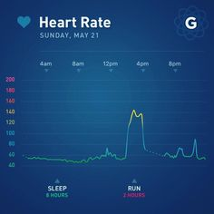 #heartrate #adayinthelife #quantifiedself