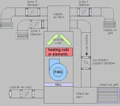 Hvac Systems Hvac System Hvac Design Building Hvac