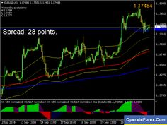 The Ultimate Source Of Forex Tools Operateforex Com Chart