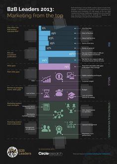 INFOGRAPHIC: B2B Leaders 2013 | b2bmarketing.net