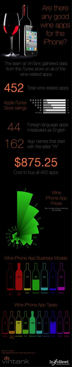 Are There Any Good Wine Apps for the iPhone? summarizes the highlights of the data that VinTank gathered from the iTunes Store.  Sorting through 452 wine apps is a lot for a consumer to figure out (intimidating!), so they broke them up by price, rating, business model and type of app.  #winerabble