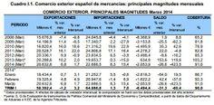 Datos del comercio exterior español en marzo 2014 y meses de marzo de años anteriores