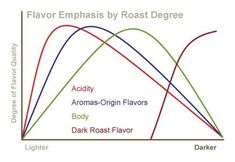 Flavor Emphasis by roast Degree