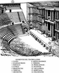 Teatro y su estructura: Partes del Teatro griego Outdoor Stage, Outdoor Theater, Stage Lighting Design, Stage Design, Ancient Rome, Ancient Greece, Places Around The World, Around The Worlds, Ancient Greek Theatre