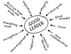 Leadership quotes are way inspiring and motivating. Managers should learn leadership skills. Share these Leaders quotes and quotations Leadership Activities, School Leadership, Leadership Coaching, Educational Leadership, Leadership Development, Leadership Characteristics, Group Activities, School Counseling, Good Leadership Qualities