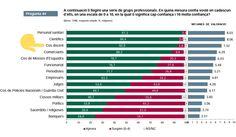 Valoració dels usuaris sobre els serveis púibics 2018