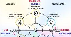 Saturno diurno femenino: Planetas masculinos femeninos Gozo Tristeza, Eclíptica norte sur, nocturno #Astrología