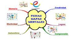 8 Ideas De Mapa Mental Mapas Mentales Mapa Mental Mapas