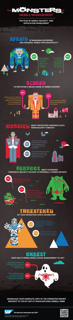 Fear of mobile security (Infographics)