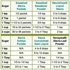 Stevia Substitute for Sugar Measurement Chart http://www.stevia.com/Stevia_Sugar_Substitute.aspx
