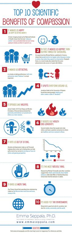 Top 10 Scientific Benefits Of Compassion (Infographic) Written By Dr. Emma Seppala - See more at: www.emmaseppala.com
