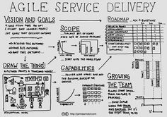 Agile delivery by Jamie Arnold