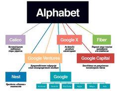 H Google αναδομείται και γίνεται Alphabet