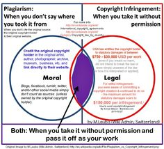 """How to avoid copyright infringement by Sonya Stinson, Bankrate.com. """"Online images are not necessarily free for the taking, either. Just because you see a picture somewhere on the Internet does not mean you can take that picture & do anything that you want with it, including posting it on your website or another website SUCH AS PINTEREST,"""" Butler says."""" Original image by M. Lauba at http://en.wikipedia.org/wiki/File:Plagiarism_vs_Copyright_Infringement.png"""