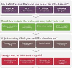 Digital Marketing Strategy: Marketing strategy must embrace all ...