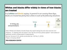 44% of whites and 82% of blacks say blacks are treated less fairly than whites in hiring, pay, and promotions. Source: Pew Research Center