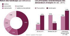 Emploi et handicap : le cumul des difficultés - Information - France Culture - 2012