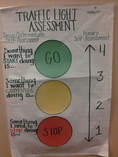 Start- Stop-Continue Traffic Light Assessment for PE: Adapted form Ophea HPE Resources!