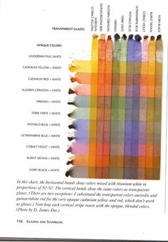 Glazing chart for oil painting - from The Oil Painting Book by Bill Creevy