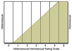 Kinsey scale homosexuality in japan