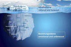 Der Eisberg und seine Konflikte unter der Wasseroberfläche