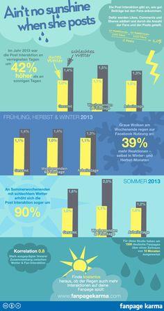 Auswirkungen des Wetters auf die Interaktionsraten bei Facebook #Infografik #Facebook #Wetter