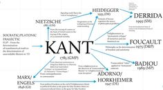 infographic on Immanuel Kant and his influences and influencers within philosophy & philosophical thought