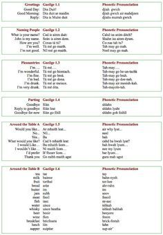 and phrases in Irish Gaelic. Its a crazy, hard to spell language, but I love itWords and phrases in Irish Gaelic. Its a crazy, hard to spell language, but I love it Irish Celtic, Gaelic Irish, Irish Gaelic Tattoo, Scottish Gaelic Phrases, Irish Quotes, Irish Sayings, Gaelic Quotes, Qoutes, Viajes