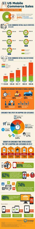 #Infographie – Perspective 2016 – Le #m-commerce pèsera plus de 86 milliards de dollars aux US