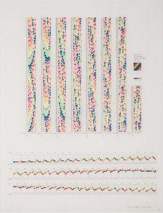 CGAC (Centro Galego de Arte Contemporánea) CHANNA HORWITZ Sonakinatography I (Composition III), 1968-2007 75x60 cm http://www.facebook.com/photo.php?fbid=468300819872145=a.375952649106963.77346.127628700606027=1_count=1