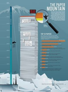 The top 100 papers: NATURE magazine explores the most-cited research papers of all time