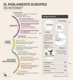 El parlamento europeo en Internet #infografia