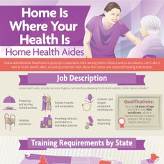 Home-administered healthcare is growing in popularity both among senior citizens and as an industry. Let's take a look at home health aides, including some fast stats about the career and required training information. Home Health, Health Care, Train Information, Best Tweets, Brand Story, Blooming Flowers, Caregiver, Just For Laughs, Coconut Milk
