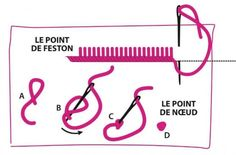 Point de feston et point de nœud