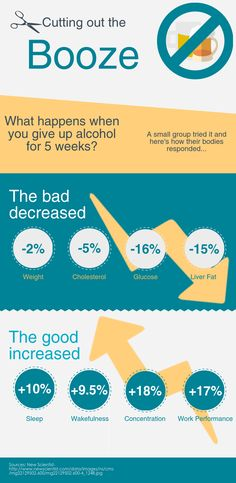 What happens when you stop drinking alcohol for a month