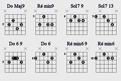 Jazz Guitar, Guitar Chords, Guitar Exercises, Major Scale, Guitar Chord Chart, Music Theory, Diy Tools, Piano, Sons