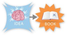 how a book is born flow chart/infographic