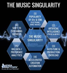 Ready for #TheMusicSingularity? My new article on the future of #music on Forbes Tech News Forbes http://www.forbes.com/sites/stevefaktor/2015/05/29/the-music-singularity/?utm_content=buffer0ee1f&utm_medium=social&utm_source=pinterest.com&utm_campaign=buffer