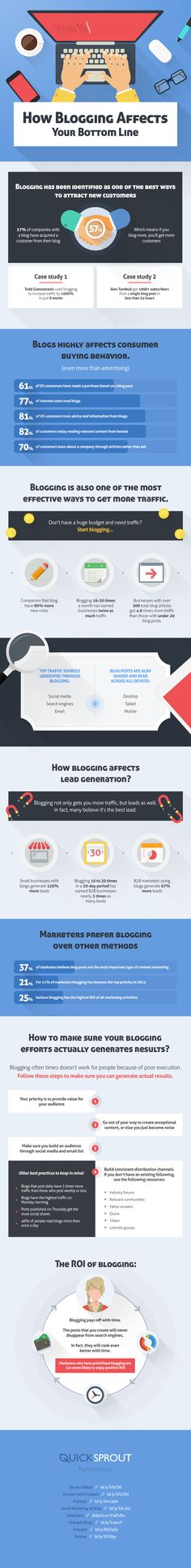 Blogging Helps You Get Business – Infographic | Welcome to Rapid Response Autoresponder Blog With Phil Eugene