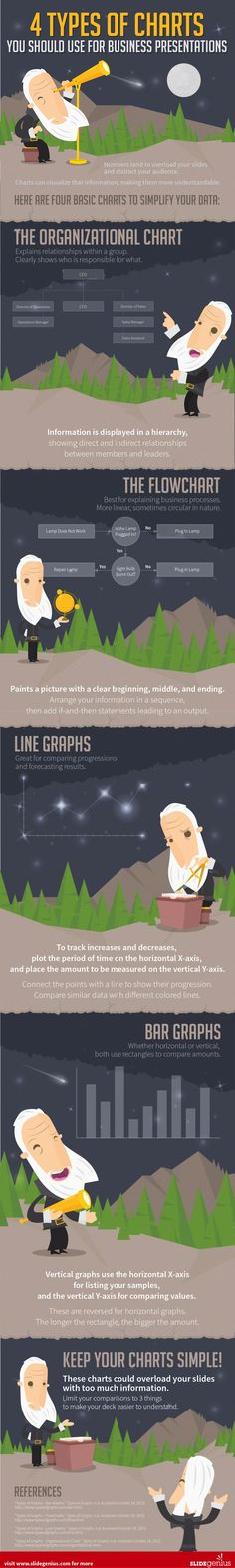 4 Types of Charts You Should Use for Business Presentations #Infographic #Business