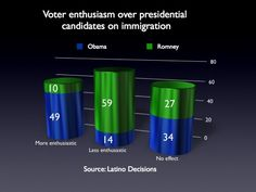 New poll: 49 percent 'more enthusiastic' about Obama on immigration,voters are responding favorably to new Obama immigration policy.