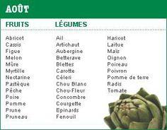 Fruit legumes du mois d'aout