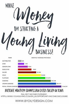 I was so curious if I could actually make money selling essential oils from Young Living. I love how she breaks down her actual Young Living ranks and your Journey. I can totally see myself starting an essential oil business now. I want Ruth @ ByOilyDesig Essential Oils For Pain, Essential Oil Uses, Young Living Essential Oils, Young Living Ranks, Young Living Oils, Young Living Business, Young Living Distributor, Coconut Oil Uses, Motivation