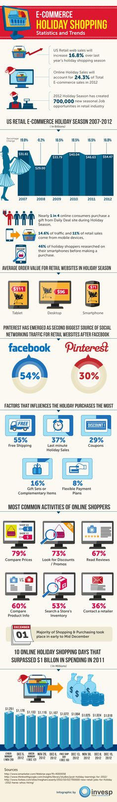E-commerce Holiday Shopping Statistics and Trends..  #ecommerce #infographics