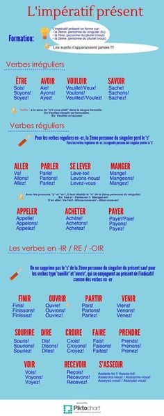 Writing french essays phrases with friends Writing essays in French Cheat Sheet from JAM. Useful expressions to help structure your A level French essay. French Verbs, French Tenses, French Adjectives, French Grammar, French Phrases, French Expressions, French Language Lessons, French Language Learning, French Lessons