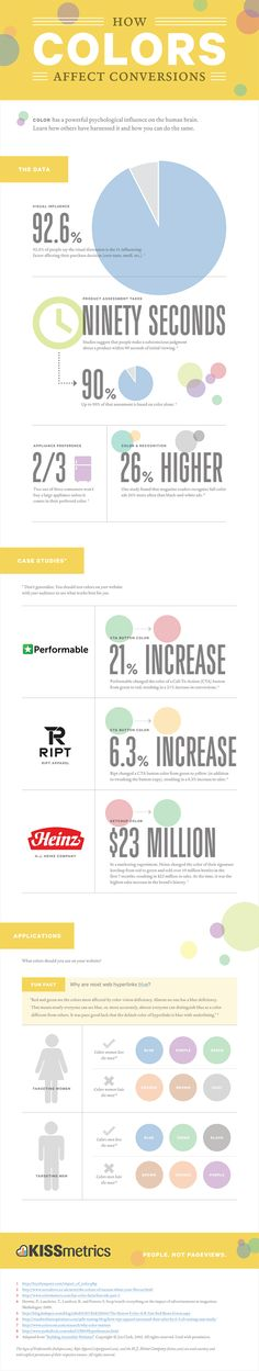 How colors affect conversion rates -- great Infographic by KissMetrics :)
