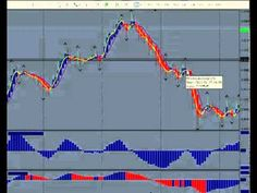 Forex Trading Strategies Tips # 5- Learn Forex - Forex Education