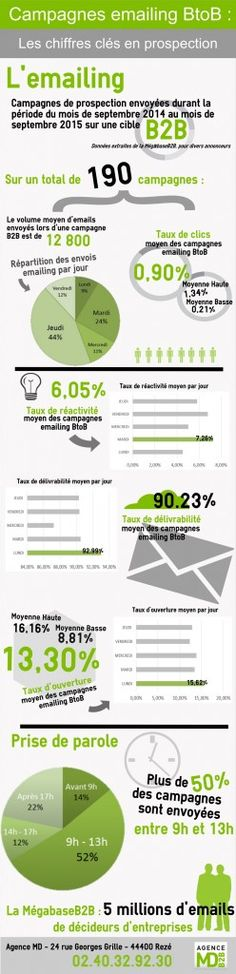 Effectively Generating And Manageing Leads With Email Marketing B2b Email Marketing, Social Media Marketing, Diy Crafts To Do, Instagram And Snapchat, Drupal, Le Web, Community Manager, Btob, Grass Stains