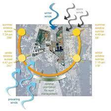 Site Analysis and Sun Positioning - Baustil Site Analysis Architecture, Concept Architecture, Sun Path Diagram, Urbane Analyse, Environmental Analysis, Bungalow Haus Design, Urban Design Diagram, Site Plans, Concept Diagram