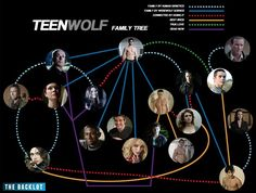 "#TeenWolf Family Tree (Source: The Backlot, ""The Ultimate ""Teen Wolf"" Refresher Course"" : http://www.thebacklot.com/ultimate-teen-wolf-refresher-course/06/2013/ )"